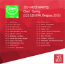 2014 MOST WANTED Chart - Toning (122-128 BPM, Февраль 2015)